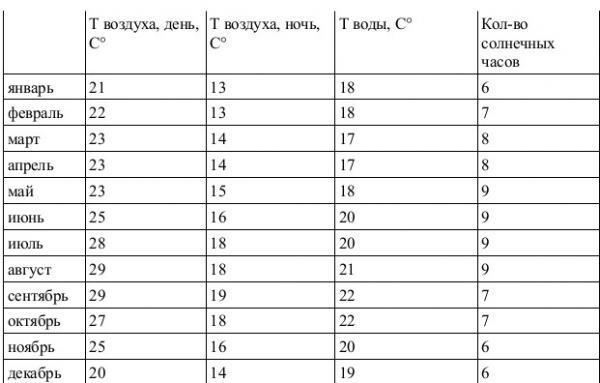tabelle klima lansa.jpg