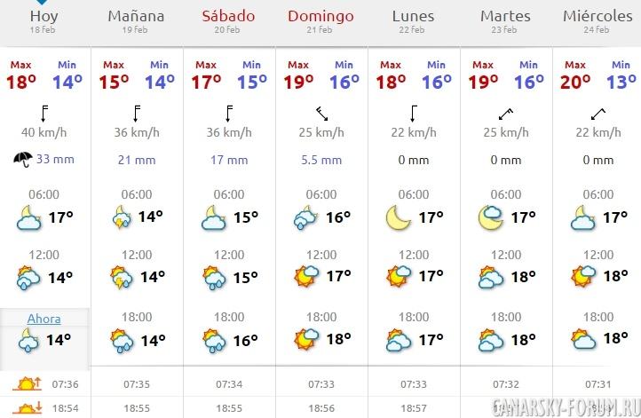 Прогноз погоды с 15 сентября до 20